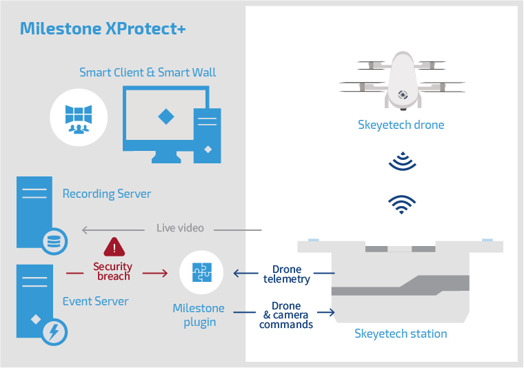 Skeyetech drone integration in Milestone XProtect+